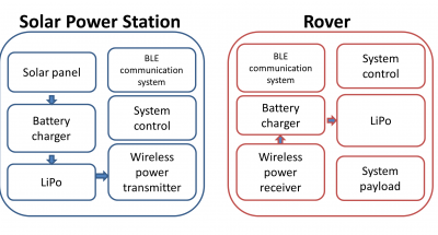 systemoverview