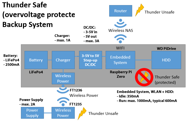 thundersafe2