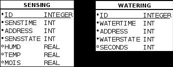 Figure 4 - Database scheme
